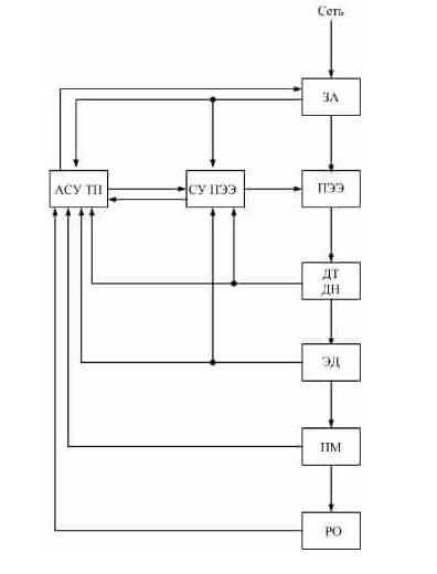 Структурная схема системы автоматического управления электроприводом