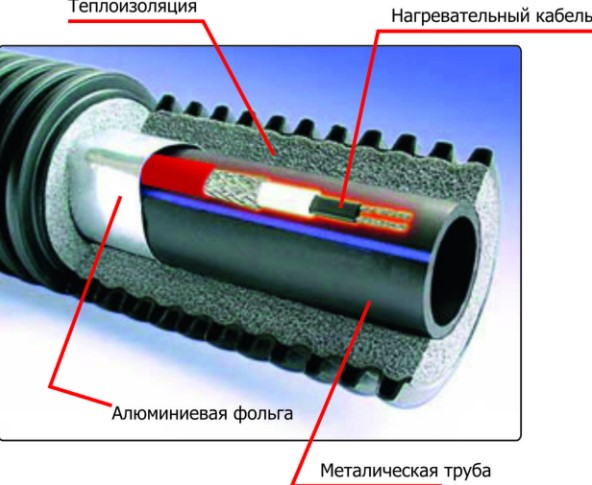 Индуктивные нагревательные кабели