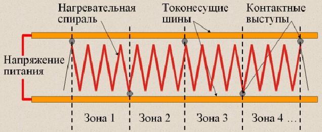 Резистивные зональные кабели