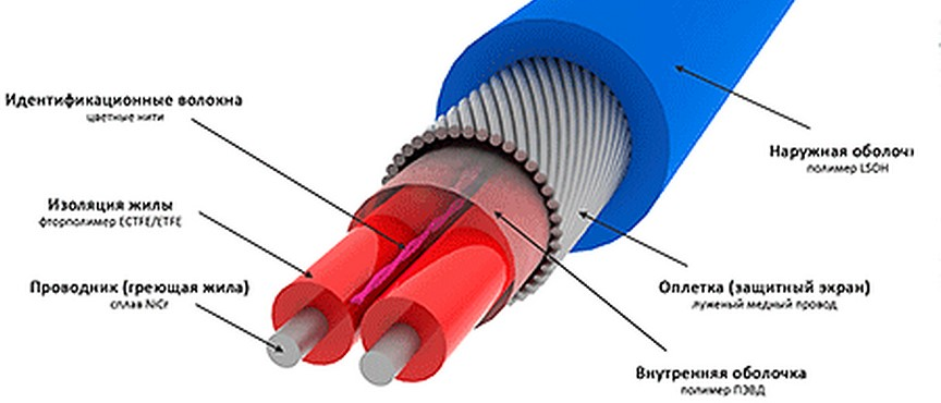 Резистивные линейные кабели
