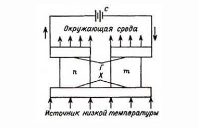 Схема термоэлемента