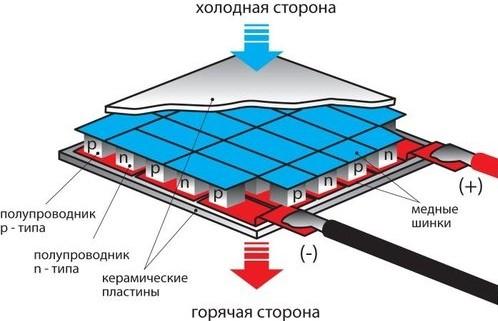 Термоэлектрическое охлаждение
