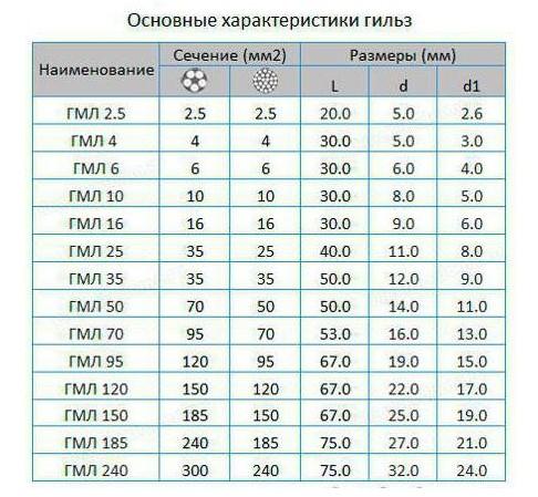 Таблица сечения гильз