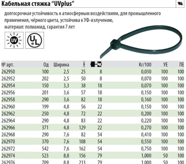 Размеры кабельных стяжек