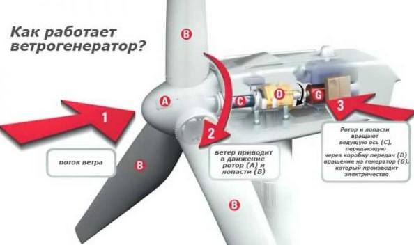 Принцип работы ветрогенератора