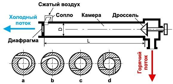 Схема работы вихревой трубы