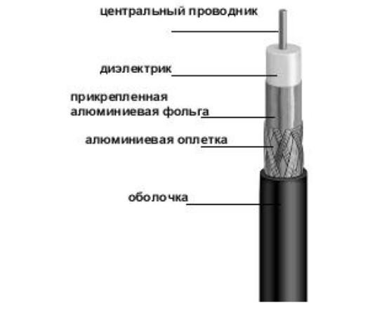 Конструкция кабеля Finmark F660BV