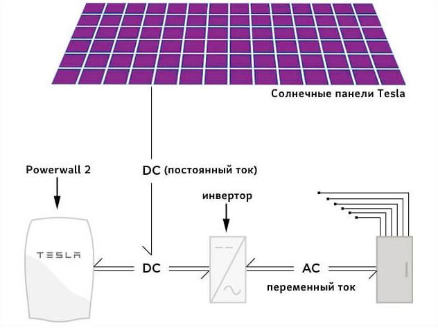 Схема подключения солнечных панелей Tesla