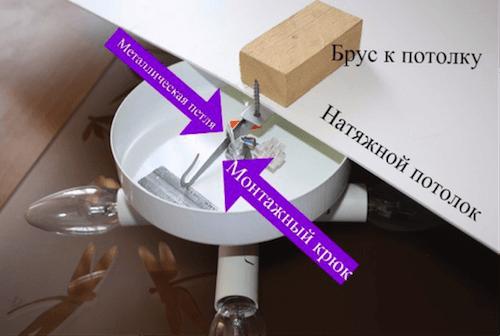 как крепится люстра к натяжному потолку