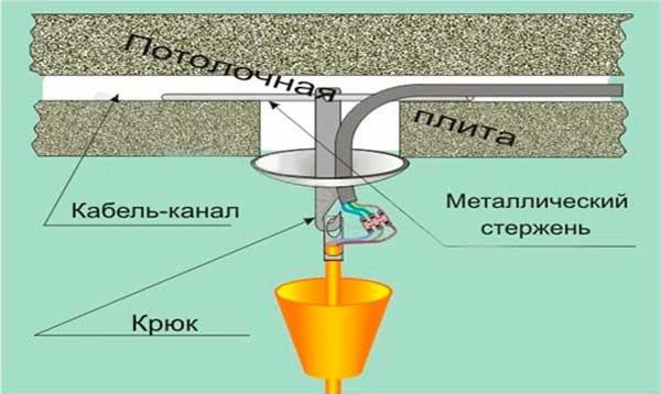 как повесить люстру на потолок из бетона