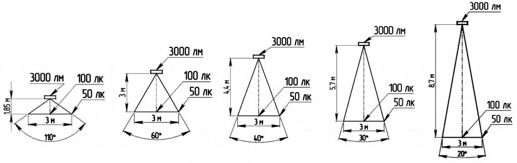через какое расстояние устанавливать точечные светильники