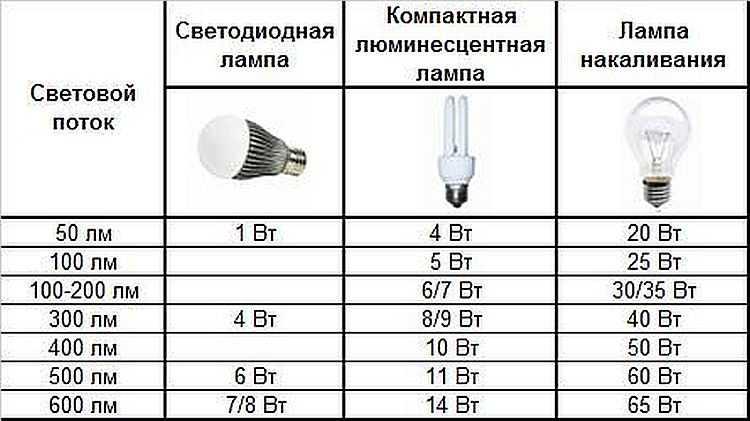 через какое расстояние ставить точечные светильники