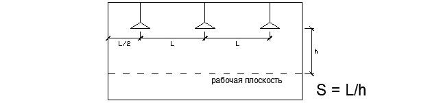 какое расстояние между светильниками на потолке