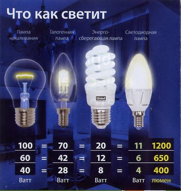 сколько люменов нужно для освещения