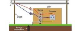 Какой электрический ток опаснее для человека: переменный или постоянный