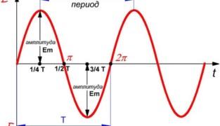 Период и частота переменного тока