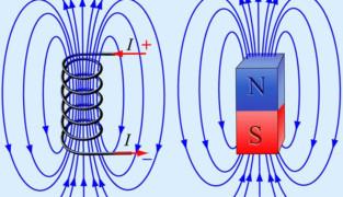 Электрическое и магнитное поле: в чем различия